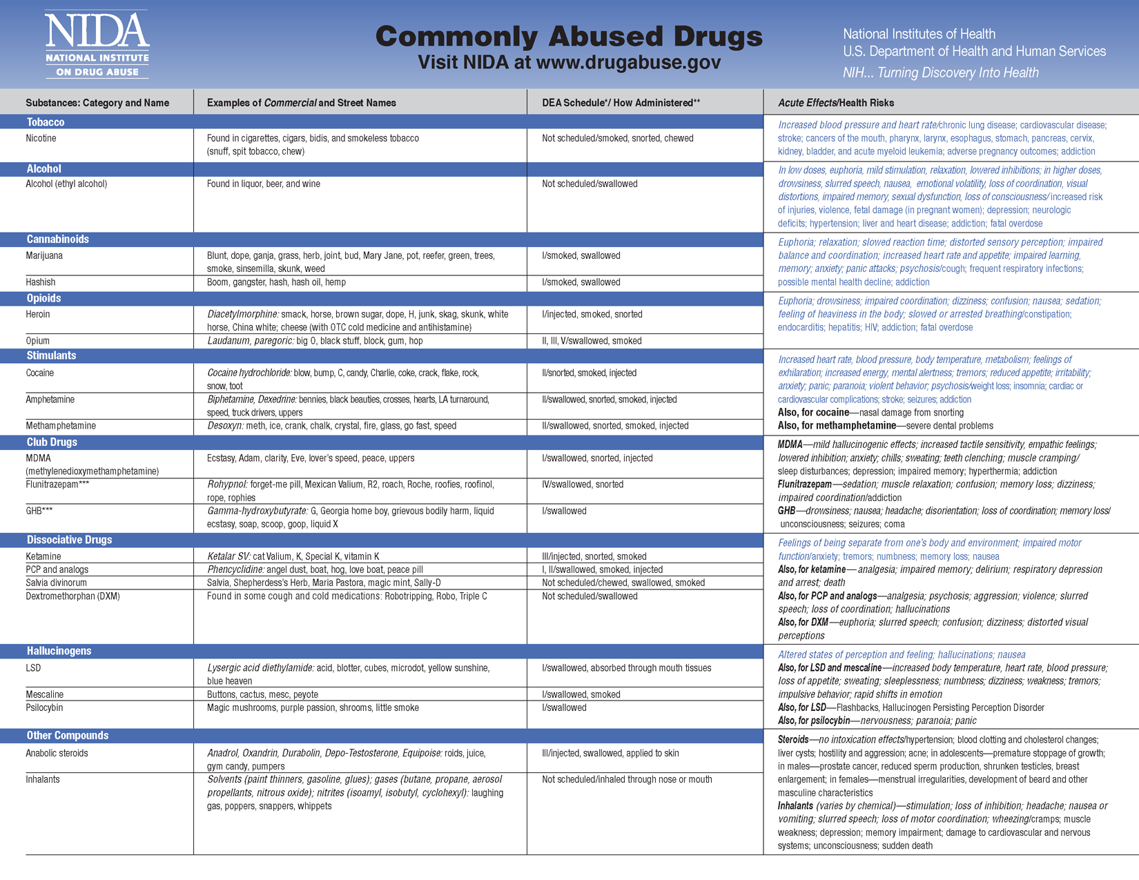 """common drugs that are being abused Opioid abuse is one of the most common substance abuse issues in the united states today according to the national institute on drug abuse, """"it is estimated that between 264 million and 36 million people abuse opioids worldwide, with an estimated 21 million people in the united states suffering from substance use disorders related to prescription opioid pain relievers in 2012 and an."""