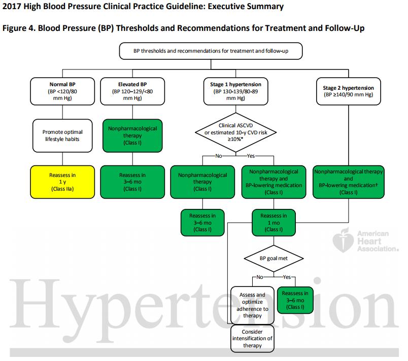 hypertension treatment guidelines american heart association tinktúrák összetétele magas vérnyomás esetén