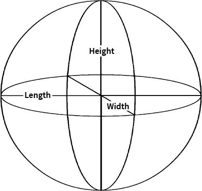 Calculating Prostate Volume BPH